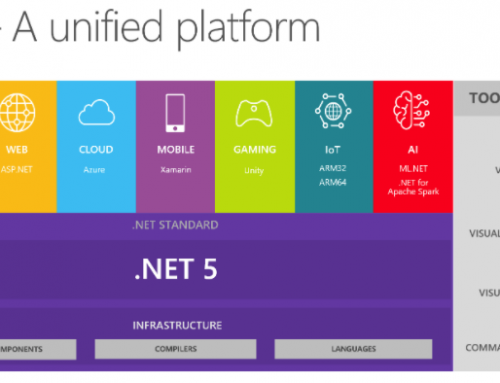 Microsoft announces .NET 5.0